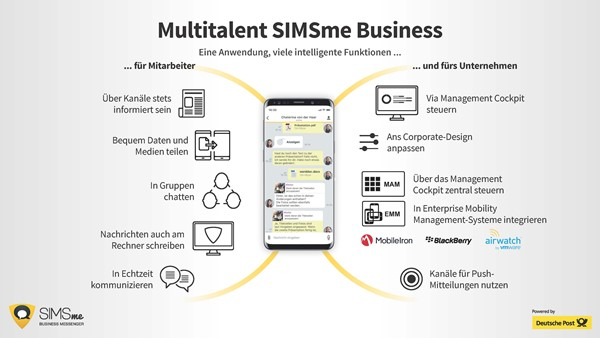 SIMSme Business Funktionalitäten ©SIMSme